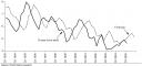 Prognozy - rentowność obligacji