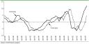 Prognozy zysków firm