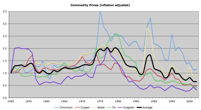 Ceny pięciu metali, o które założyli się Ehrlich z Simonem skorygowane o inflację (źródło: wikipedia)