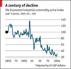 The Economist?s commodity price index