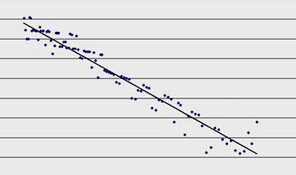 Linia trendu forex