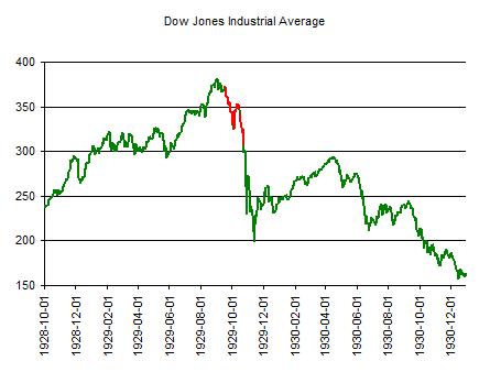 Dow -1929