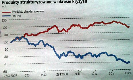 Dzienniki_wykres
