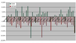 Stress test - zachowanie się rynku złota przy spadkach SP500 ponad 5%