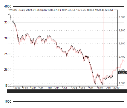 Indeks WIG20 - prognoza