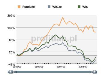 Investor FIZ na tle indeksów