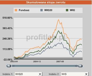 Aviva Investors Polskich Akcji
