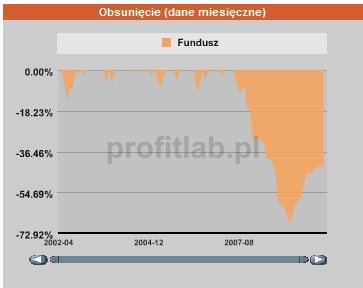 Aviva Investors Polskich Akcji - obsunięcie