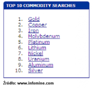 top commodity