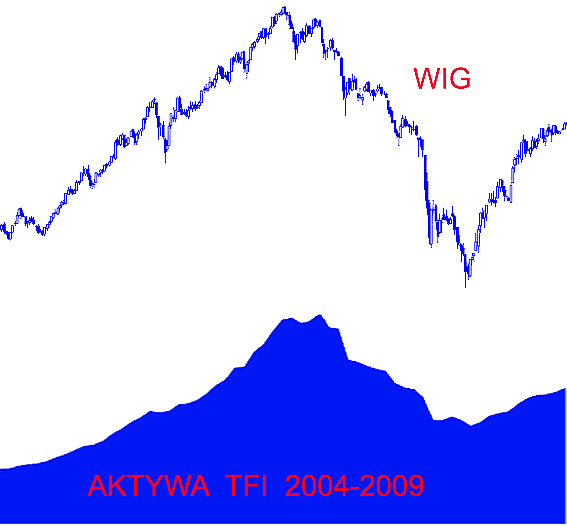 aktywa_funduszy