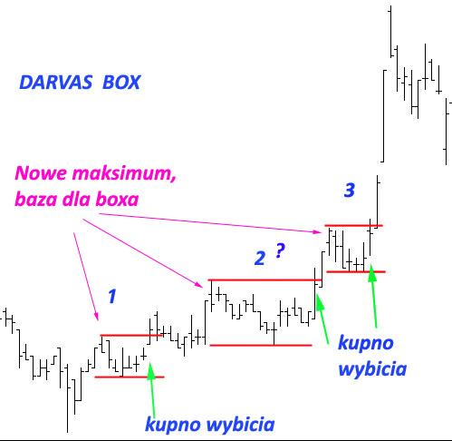 Darvas box indicator forex