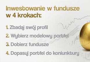 Inwestowanie w fundusze w 4 krokach