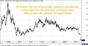 Orange Polska - prezes Witucki - wypowiedź