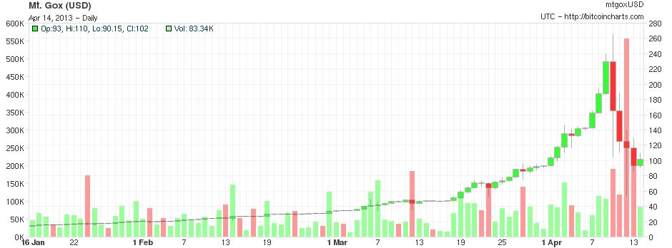 Bitcoin jako kupon na loterię - Forex, fundusze ...