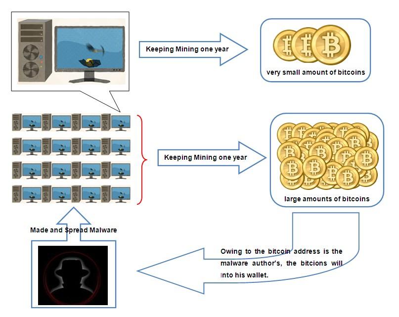 Bitcoin - złośliwe oprogramowanie