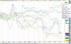 Relatywna zmiana cen spółek w porównaniu do WIG-u