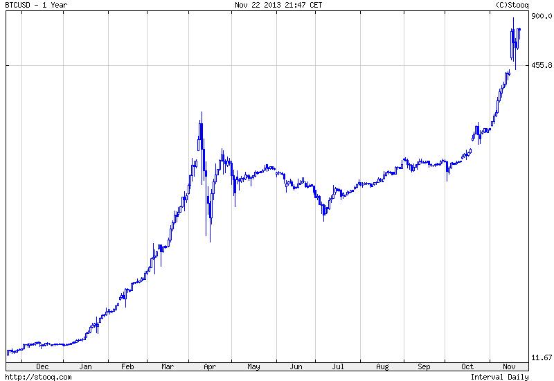 Kurs bitcoin, giełda bitcoin, wykres bitcoin, cena bitcoin