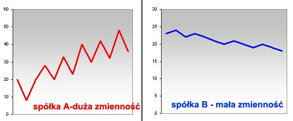 zmiennosc_ryzyko