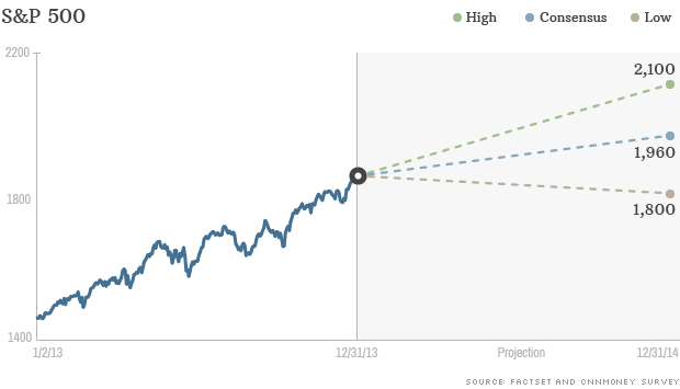 sp500-projections-2014