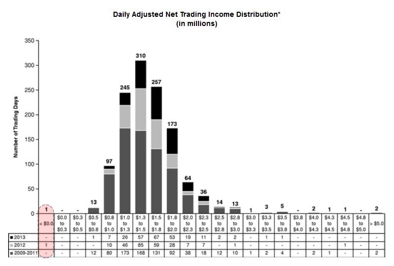 VRTU Trading Days