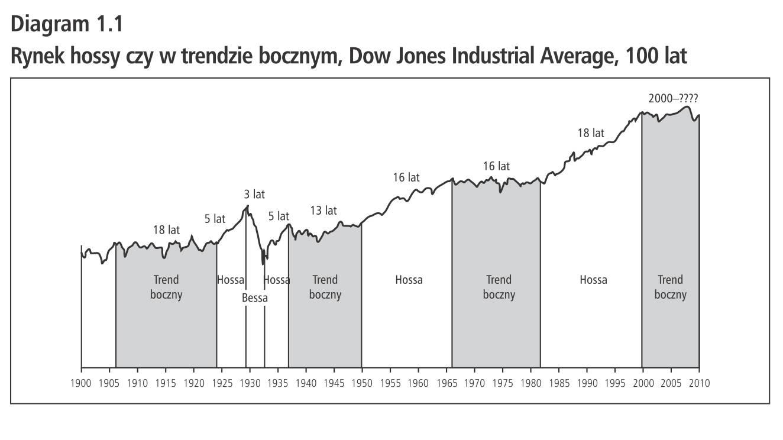 Trend boczny forex