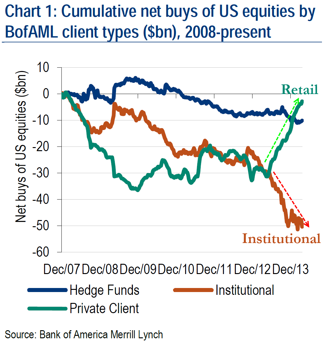 Za BofAML via Zero Hedge