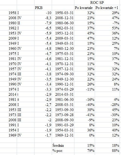 spadek PKB i SP