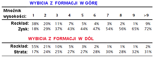 Bulkowski_formacje