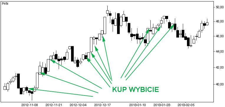 Bulkowski_jump_PKN
