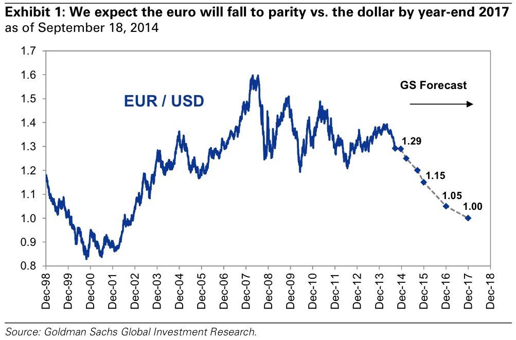 Goldman_EURUSD_forecast