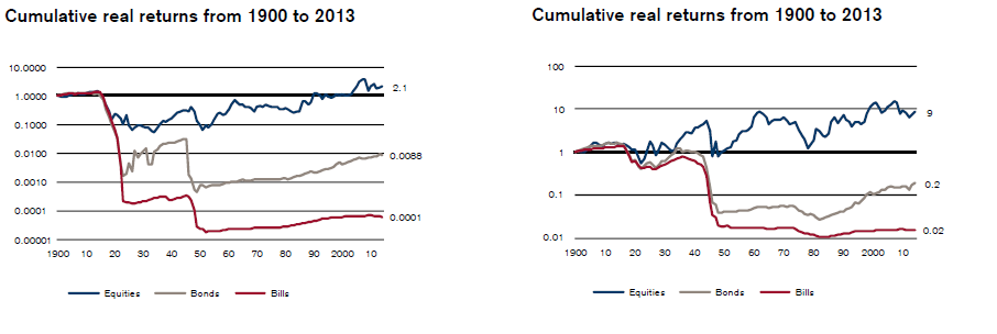 Za Global Investment Returns Yearbook