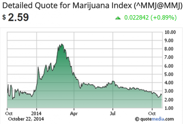 marihuana index FT Alpha