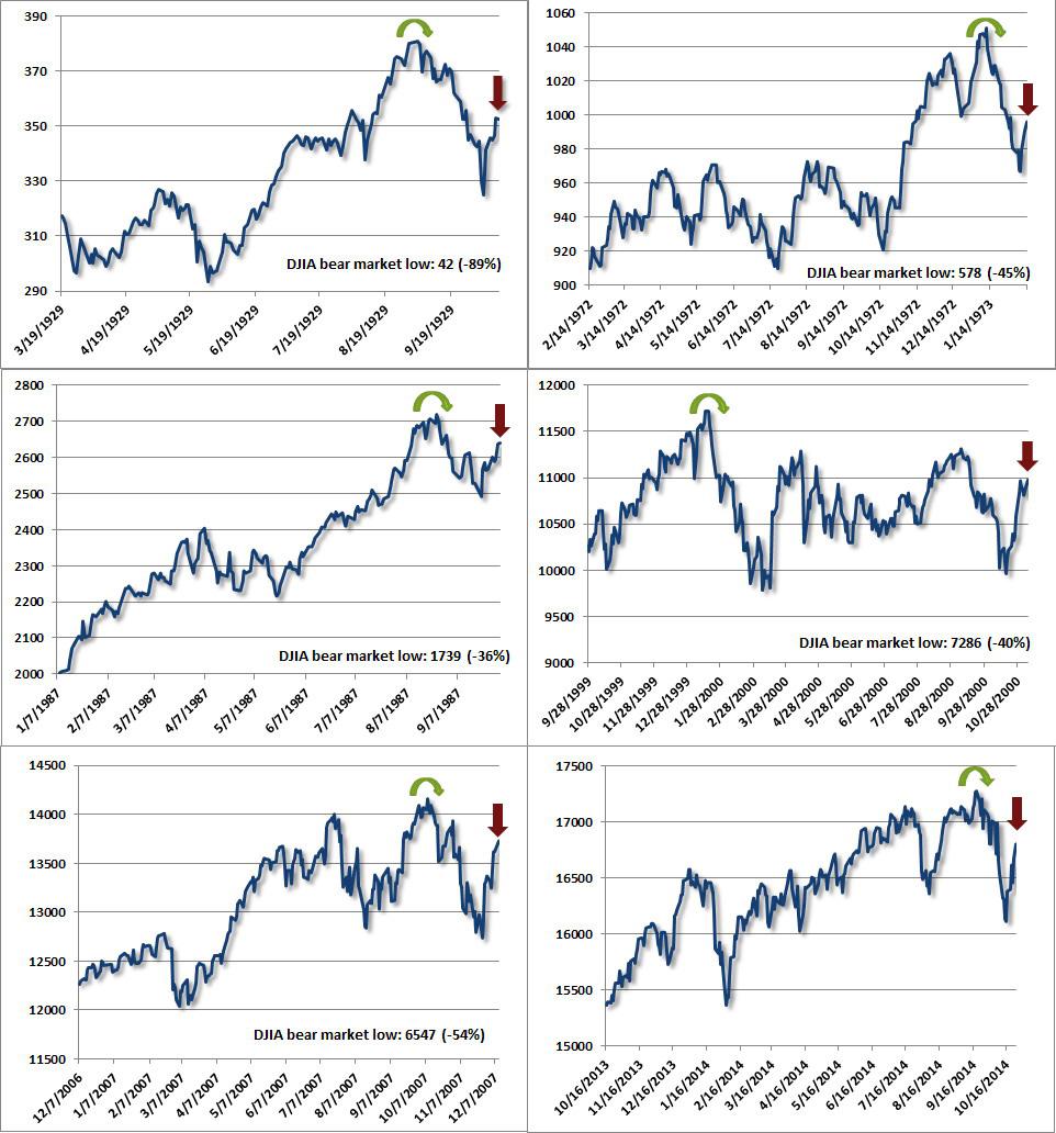DJIA-crisis