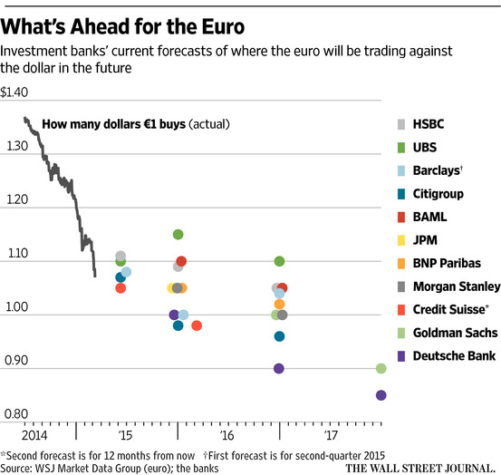 EUR-forecasts