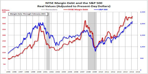 NYSE.margin.dept