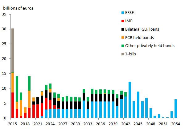 Greece-debts