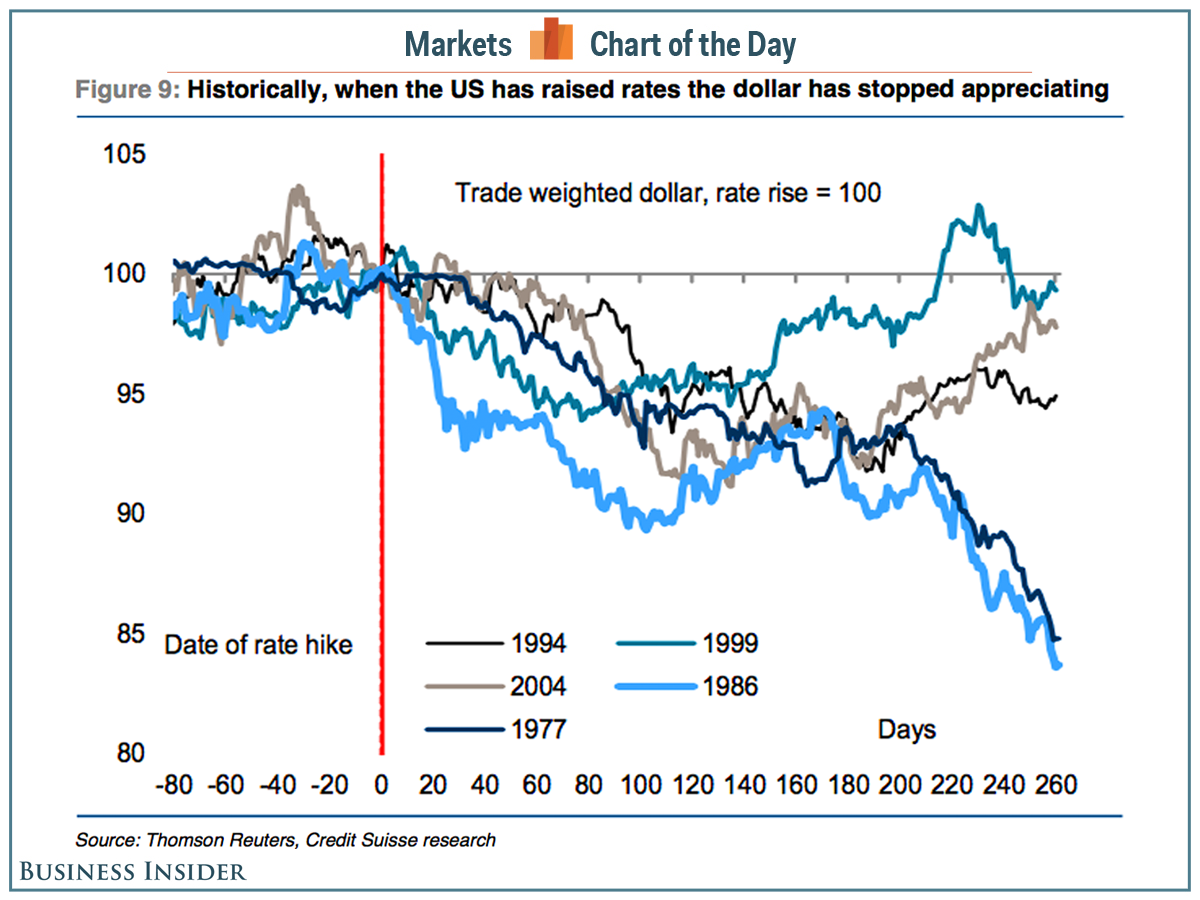 cotd-dollar-rates