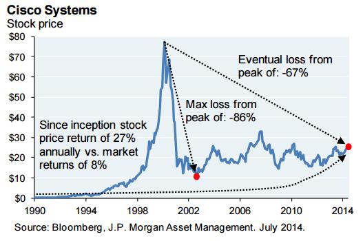Za JP Morgan