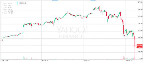 Za Yahoo Finance