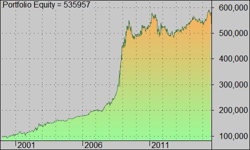 buydip_SP500