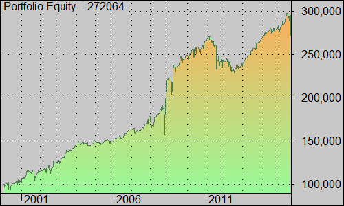 buydip_long_SP500