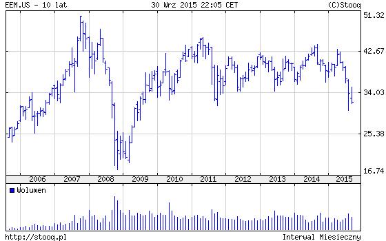 eem-10lat