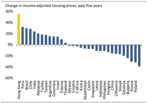 ceny nieruchomosc ważone dochodami