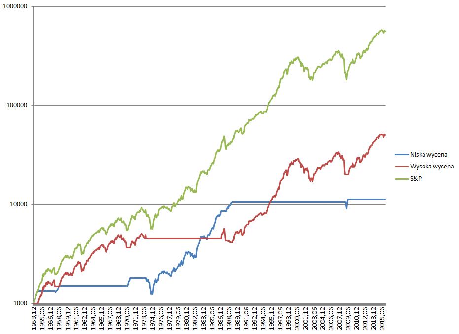 prekognicja w testach historycznych 1 wykres