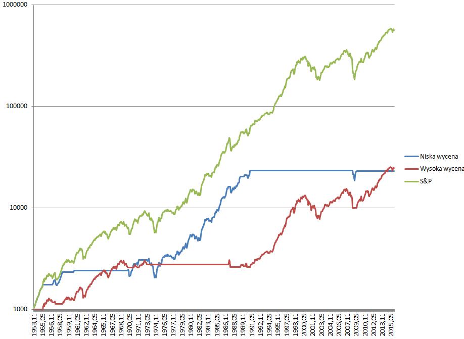 prekognicja w testach historycznych 2 wykres