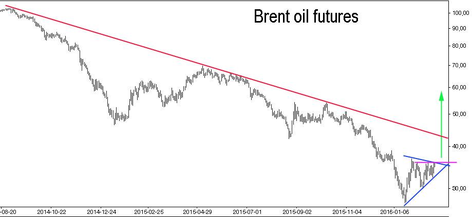 Brent.oil.futures