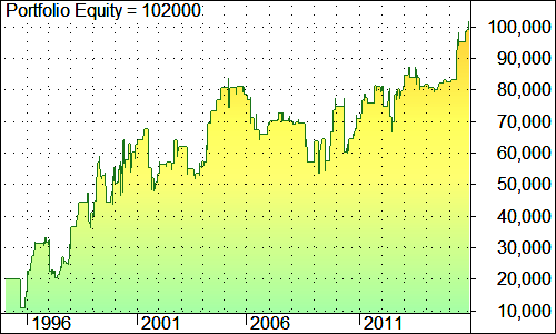 buy-dip-eurpln-2days