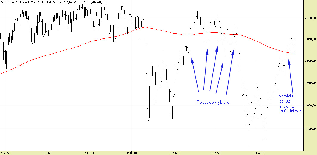 S&P500break200sma
