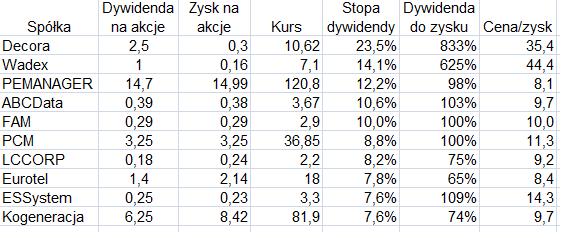 Na podstawie danych Strefa Inwestorów