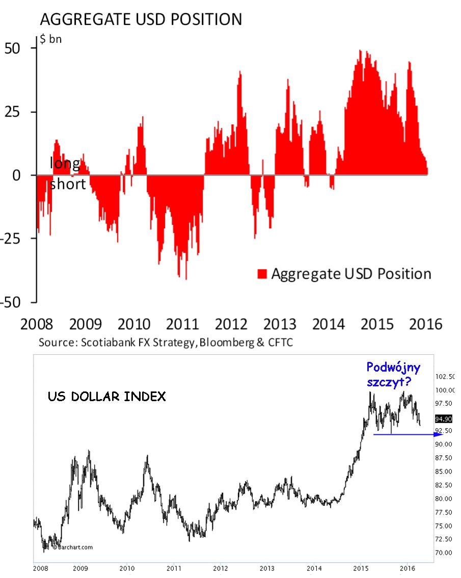 Aggregate.USD
